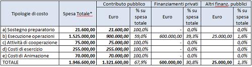tabella costi